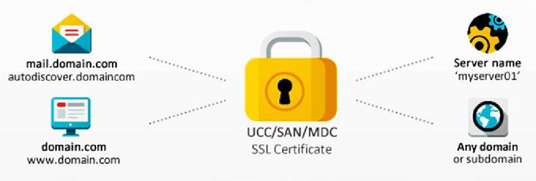 Sertifikat SSL GeoTrust True BusinessID Multi Domain Harga Murah