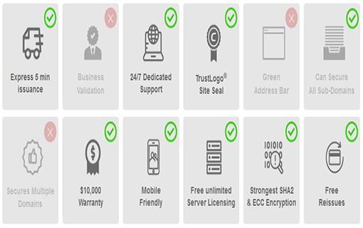 Keterangan Comodo Essential Wildcard SSL